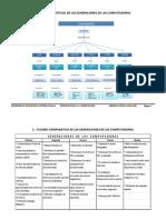 1.- MAPA CONCEPTUAL DE LAS GENERACIONES DE LAS COMPUTADORAS (1)