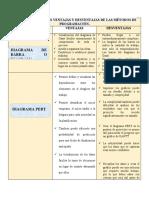 METODOS DE PROGRAMACION (VENTAJAS Y DESVENTAJAS)