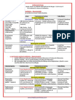 PHARM_-_4._Intro_To_Antimicrobials_-_Basics_(4p)