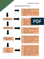 Messon Rafael 2015-1499 - Aspectos Legales De Un Proyecto.pdf