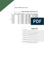 Diffusion Coefficient.xls Oxygen and Nitrogen