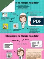 Infográfico ( O enfermeiro na atenção hospitalar)