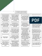 Mapa conceptual - Modelos administrativos parte 1
