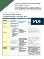 FICHA TÉCNICA DE LA CONSTITUCIÓN POLÍTICA DE LA REPUBLICA DE GUATEMALA