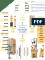 MAPA CONCEPTUAL ADMINISTRACION Y CONTROL DE INVENTARIOS