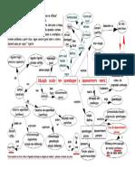 VIGOTSKI - Pensamento e linguagem ( mapa conceitual  - capítulo 5 )