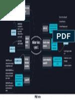 Mapa Mental Análisis de Varianza Cap. 12