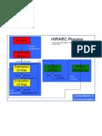 Hirarc Flow