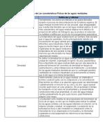 Cuadro Comparativo de Las características Físicas de las aguas residuales