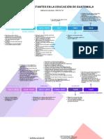 Momentos importantes en la educación de Guatemala examen parcial.pdf