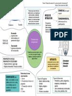 Mapa mental Comunicación interpersonal
