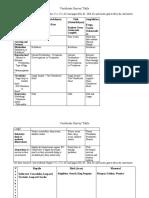 Vertebrate Survey Table 2020