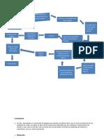 Diagrama de flujo p2