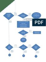 flujograma parte N°1.docx