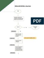 Internal Job Posting - Process.pdf