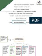 Mapa conceptual de Gestión estrategica