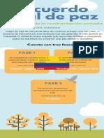El acuerdo final de paz - infografia
