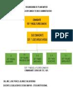 ORGANIGRAMA DE PLANA MAYOR.docx