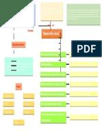 organizador grafico desarrollo local