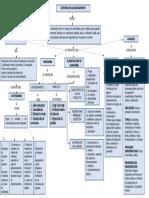 Mapa Conceptual de Compras y Suministros