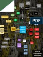 Mapa Mental Sist Automaticos De Ctrl