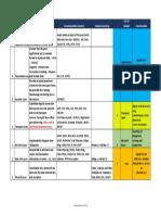 OSi and TCP comparison