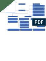 Organigrama de la municipalidad distrital de Monzón 2019