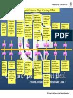 trabajo 6 linea de tiempo de la historia del colegio de psicólogos del perú