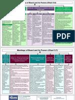 WL 33 Summary charts by Swapnil Patni Sir Corporate Laws Part B