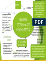 Mapa Conceptual de  control interno