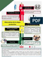 INFOGRAFIA ETAPA PRODUCTIVA.pdf