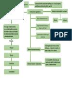 Mapa conceptual de sistema financiero.docx