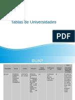 tablas de universidades