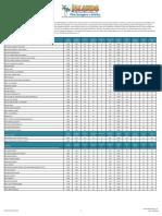 ISLANDS_NUTRITIONAL_INFORMATION_MASTER_DATA_SHEET_rev_1-24-20