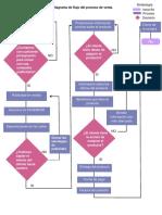 Diagrama de flujo del proceso de venta