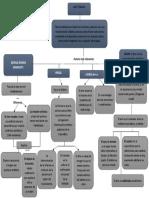 Mapa conceptual arteterapia.