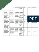 organigrama objetivos y layout