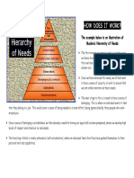 maslows hierarchy- how it works