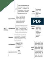 63901463-Tipos-de-logistica.pdf