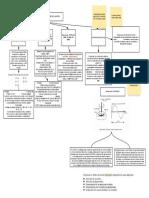 Métodos de clasificación de ligantes