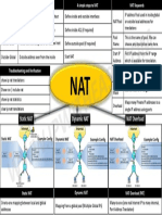 NAT-Cheatsheet.pdf