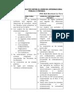 análisis comparativo D.Internacional y D. Privado
