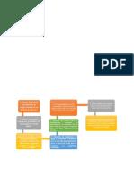 Diagrama de flujo post bioqui 7