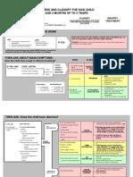 IMCI Flip Chart