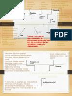 mapa conceptual de sistema y procedimientos contables