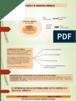 37356_7000002353_09-16-2019_100946_am_El_ACTO_Y_EL_NEGOCIO_JURIDICO.pdf