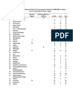 Summary of Enrollment Statistics for Post