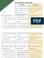 2020台中石虎保育自治條例對照表(小組審查)