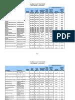 San Mateo County, CA, Samtrans Employee Compensation (2009)