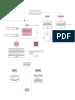 Mapa conceptual-Ley de Ohm